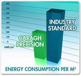 Caragh Precision vs Industry Standard for Energy Consumption per m2